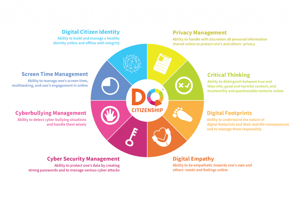 8 digital life skills all children need
