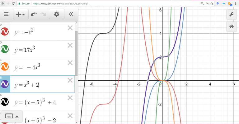 Transformation of y= X^3 using Desmos , an online graphing calculator